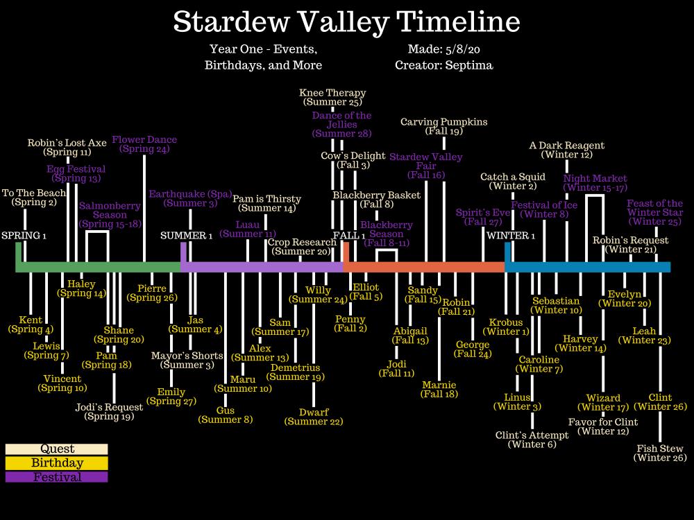 SDV timeline.PNG
